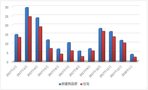 1月常熟楼市一、二手房成交1318套 同比减少45.47%