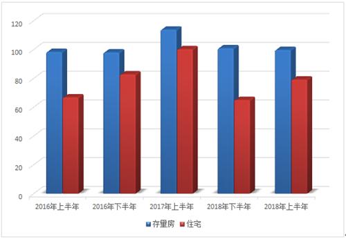 常熟楼市成交数据,2018年上半年常熟楼市,零距离房产