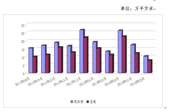 2013年5月常熟市商品房成交量为今年最低